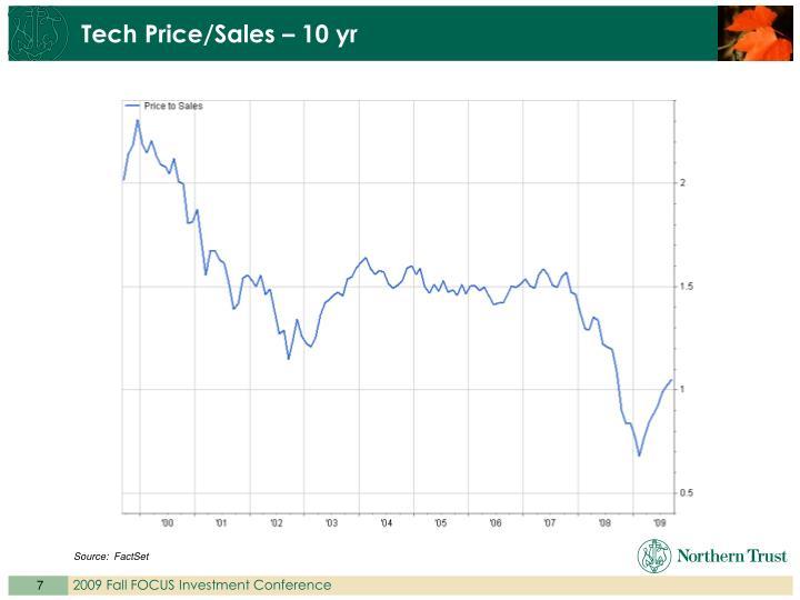 Tech Price/Sales – 10 yr