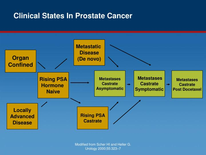 Clinical states in prostate cancer