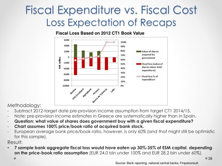 Fiscal Expenditure vs. Fiscal Cost