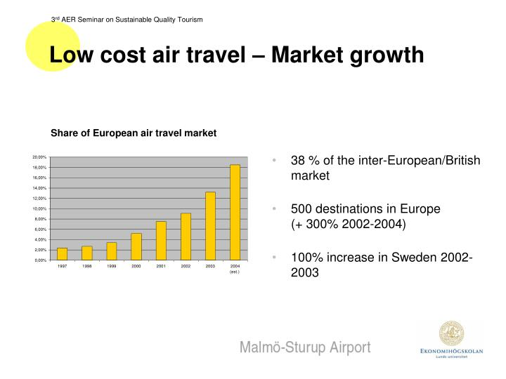 Low cost air travel – Market growth