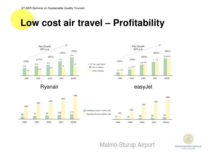 Low cost air travel – Profitability
