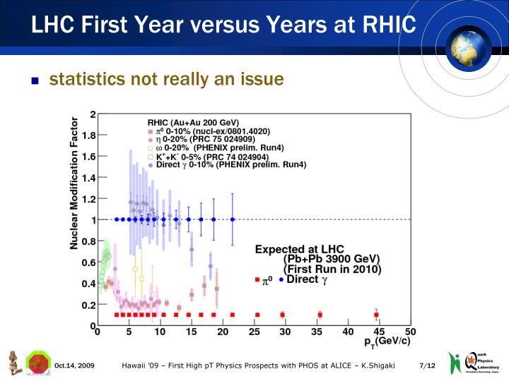 LHC First Year versus Years at RHIC