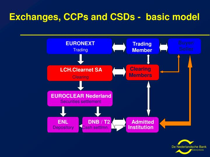 Exchanges, CCPs and CSDs -  basic model