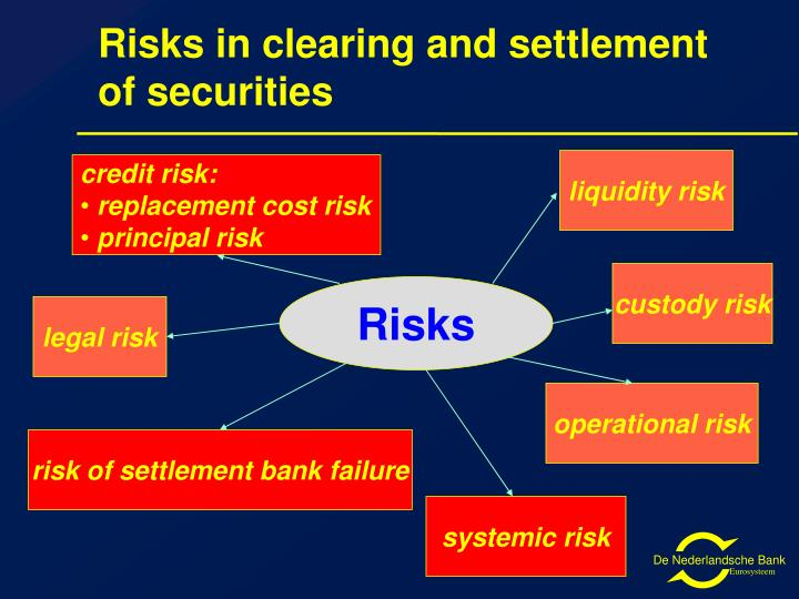 Risks in clearing and settlement of securities