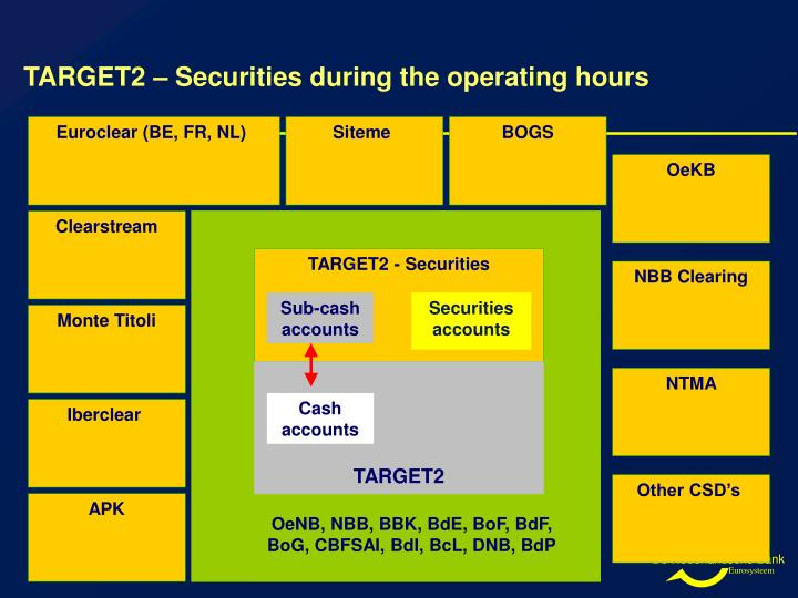 TARGET2 – Securities during the operating hours