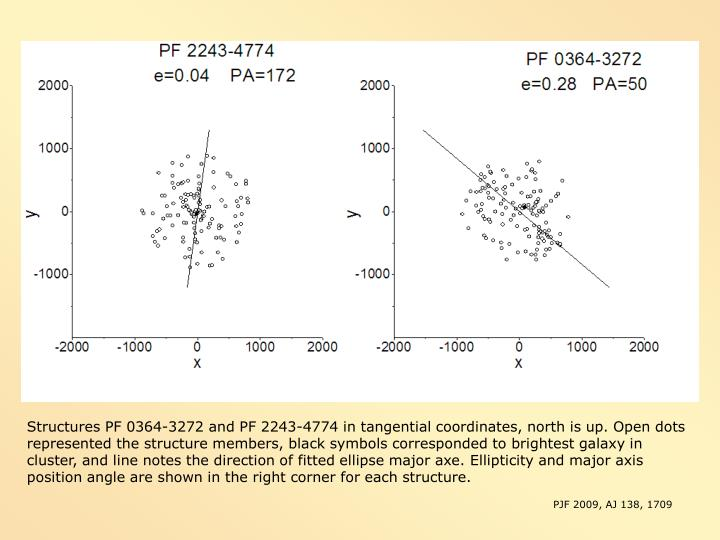 Structures PF 0364-3272 and PF 2243-4774 in tangential coordinates, north is up. Open dots represented the structure members, black symbols corresponded to brightest galaxy in cluster, and line notes the direction of fitted ellipse major axe.