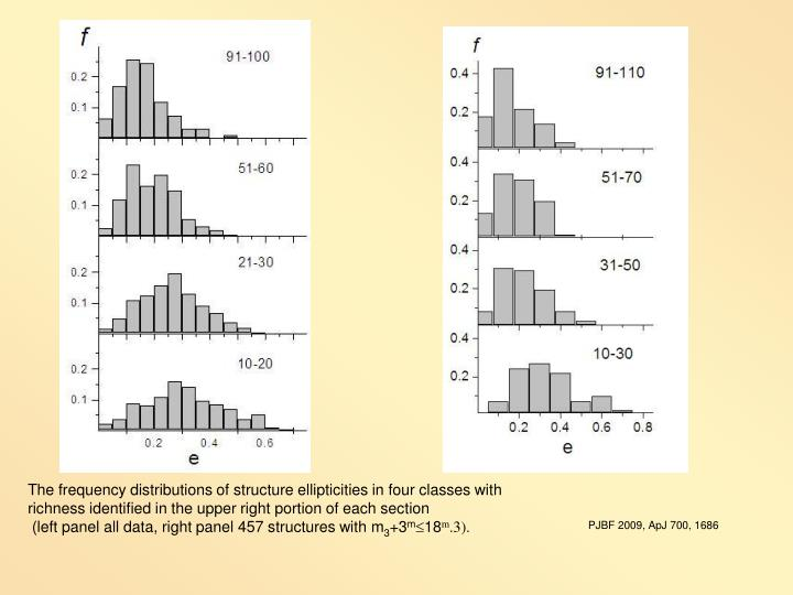 The frequency distributions of structure ellipticities in four classes with