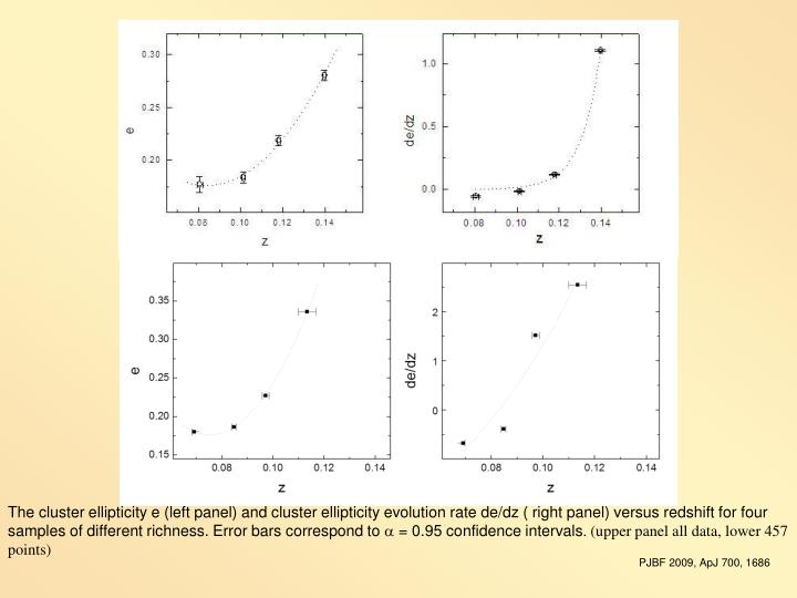 The cluster ellipticity e (left panel) and cluster ellipticity evolution rate de/dz ( right panel) versus redshift for four samples of different richness. Error bars correspond to