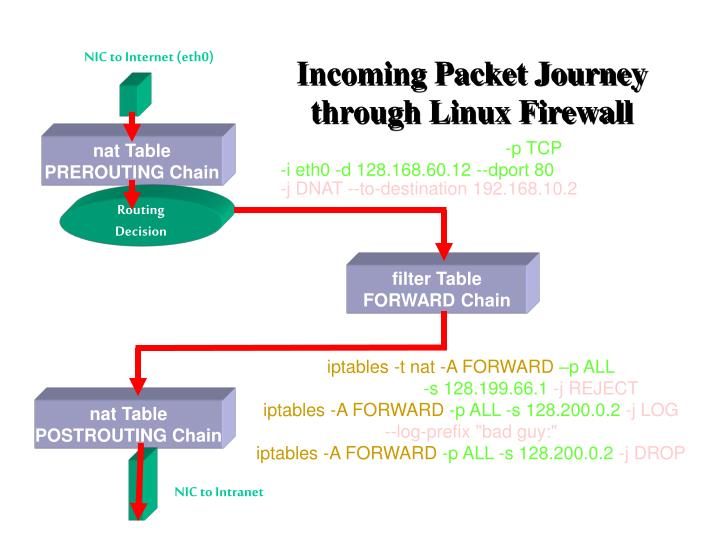 Incoming Packet Journey through Linux Firewall