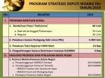 program strategis deputi bidang p ju tahun 2014