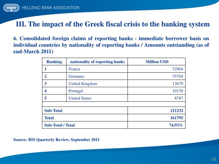 III. The impact of the Greek fiscal crisis to the banking system