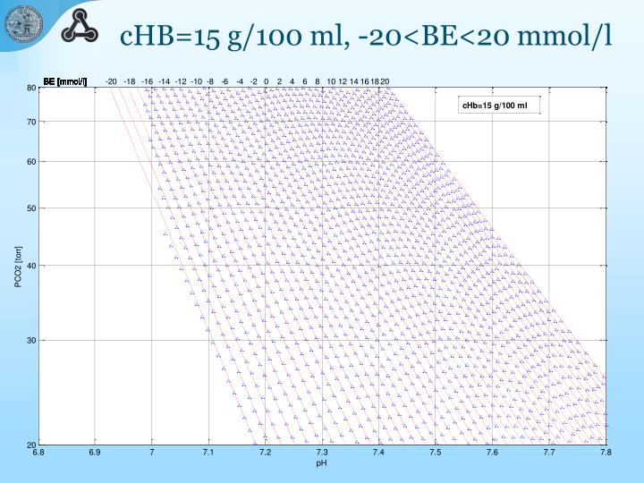 cHB=15 g/100 ml, -20<BE<20 mmol/l