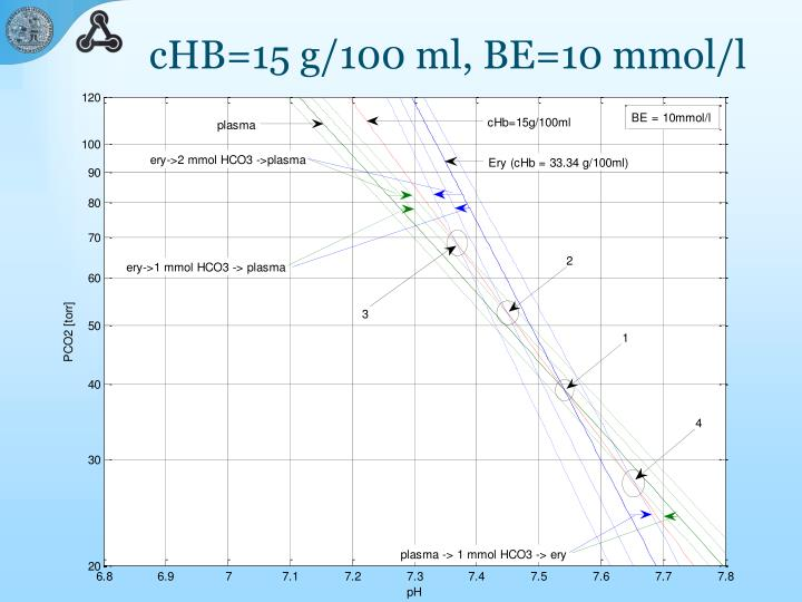 cHB=15 g/100 ml, BE=10 mmol/l