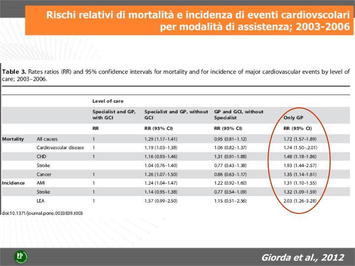 Rischi relativi di mortalità e incidenza di eventi cardiovscolari per modalità di assistenza; 2003-2006