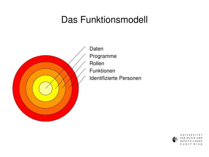 Das Funktionsmodell