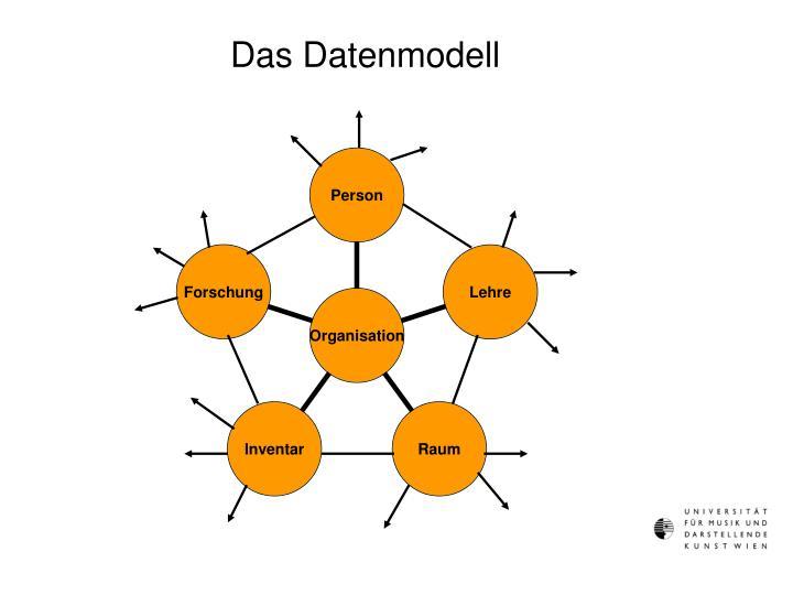 Das Datenmodell