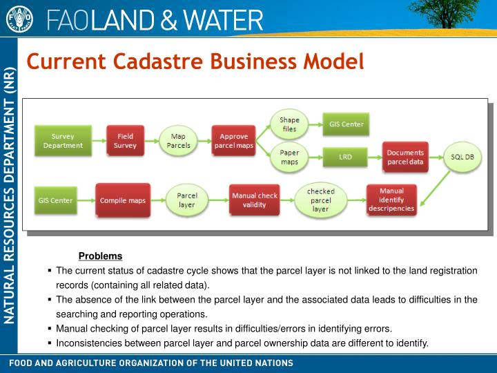 Current Cadastre Business Model