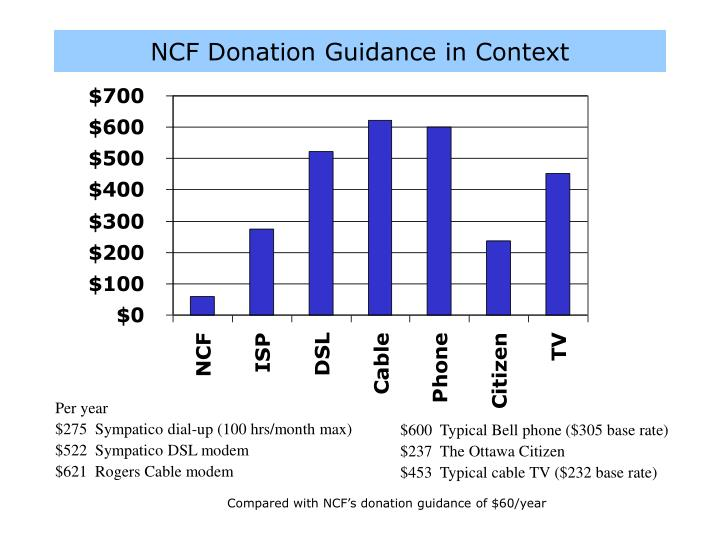 NCF Donation Guidance in Context