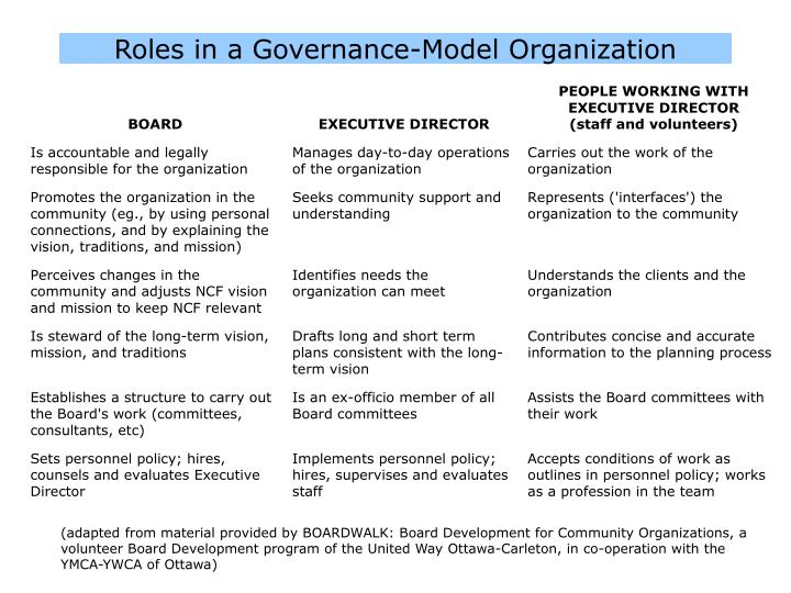 Roles in a Governance-Model Organization