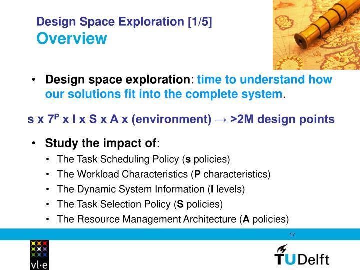 Design Space Exploration [1/5]