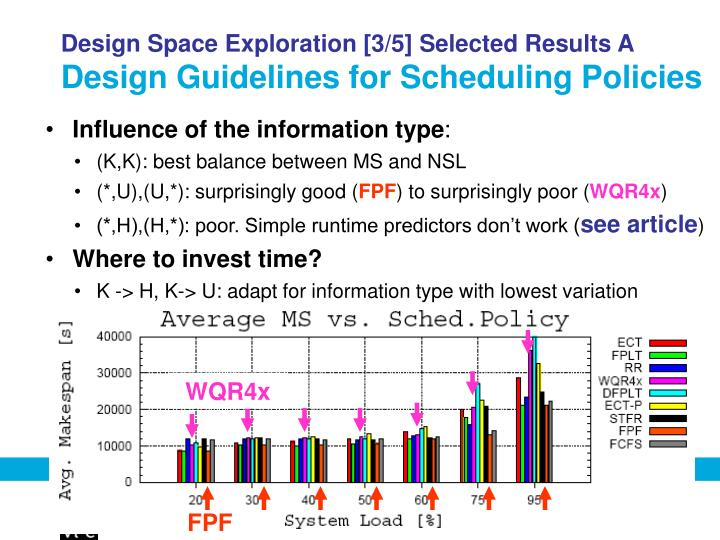 Design Space Exploration [3/5] Selected Results A