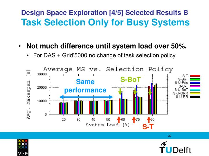 Design Space Exploration [4/5] Selected Results B