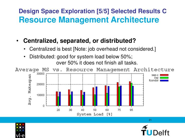 Design Space Exploration [5/5] Selected Results C