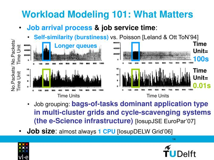 Workload Modeling 101: What Matters