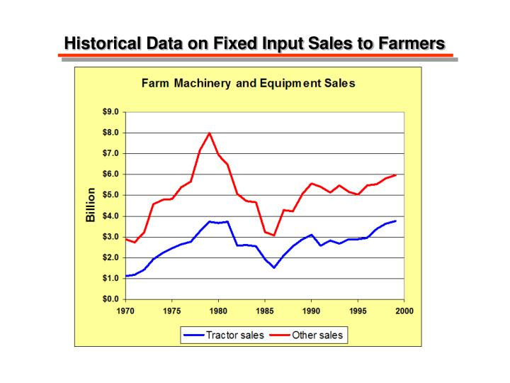 Historical Data on Fixed Input Sales to Farmers