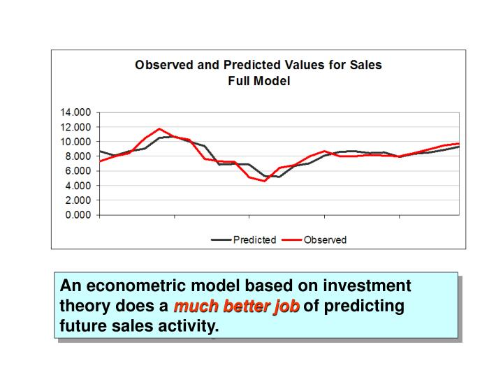 An econometric model based on investment theory does a