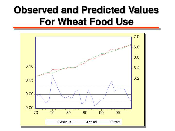 Observed and Predicted Values