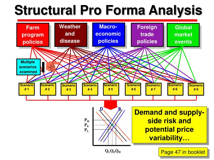 Structural Pro Forma Analysis