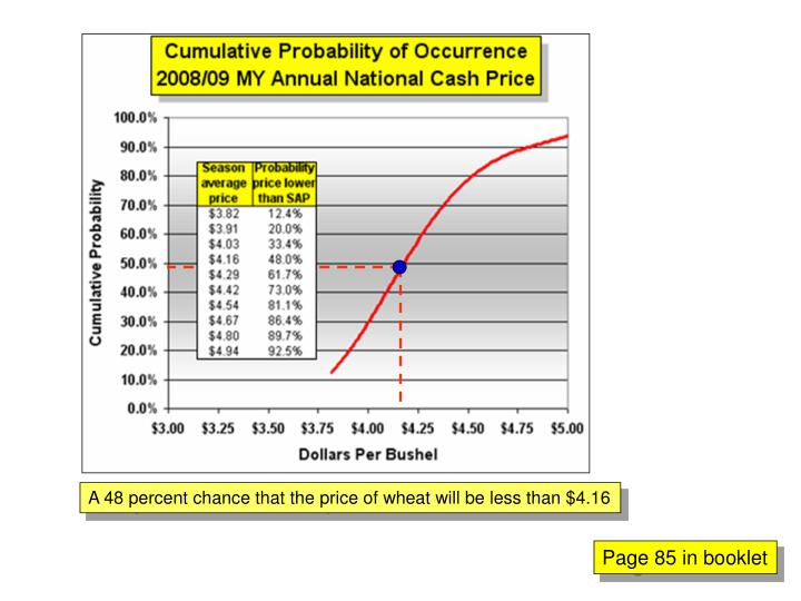 A 48 percent chance that the price of wheat will be less than $4.16