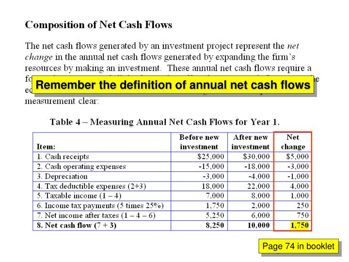 Remember the definition of annual net cash flows