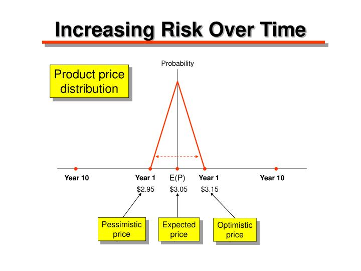 Increasing Risk Over Time