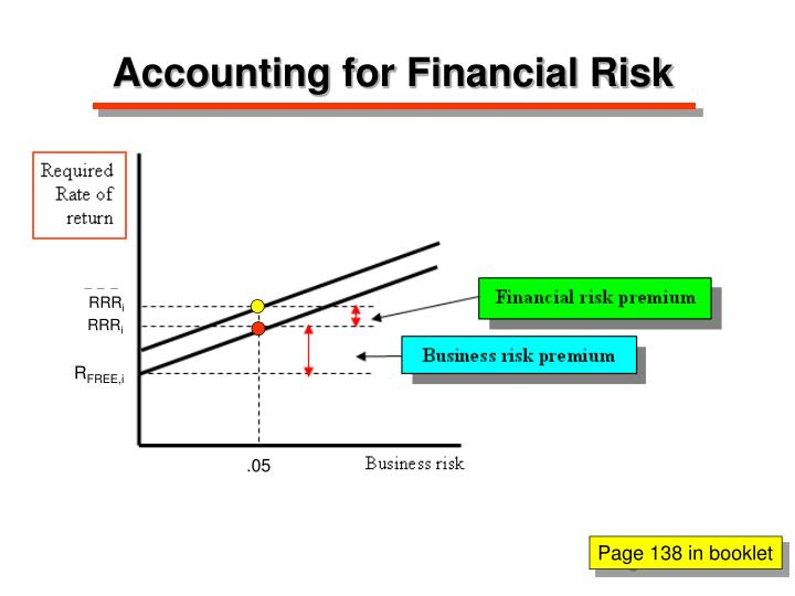 Accounting for Financial Risk