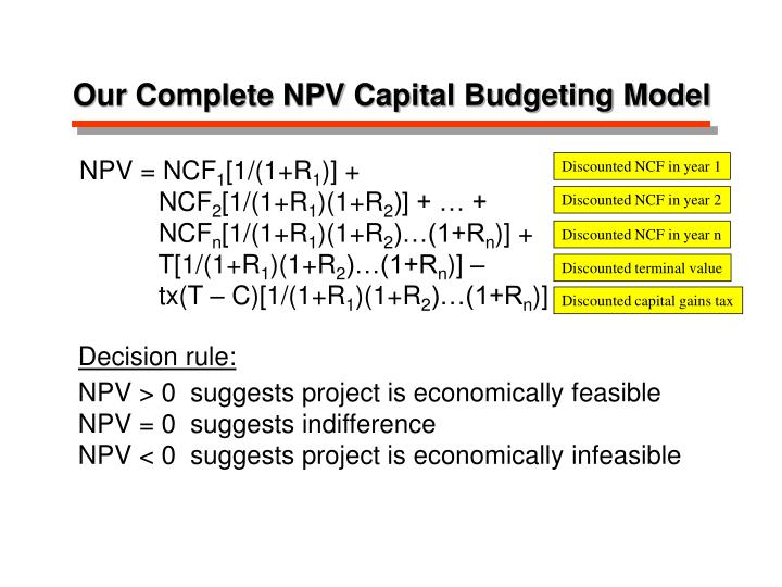 Our Complete NPV Capital Budgeting Model