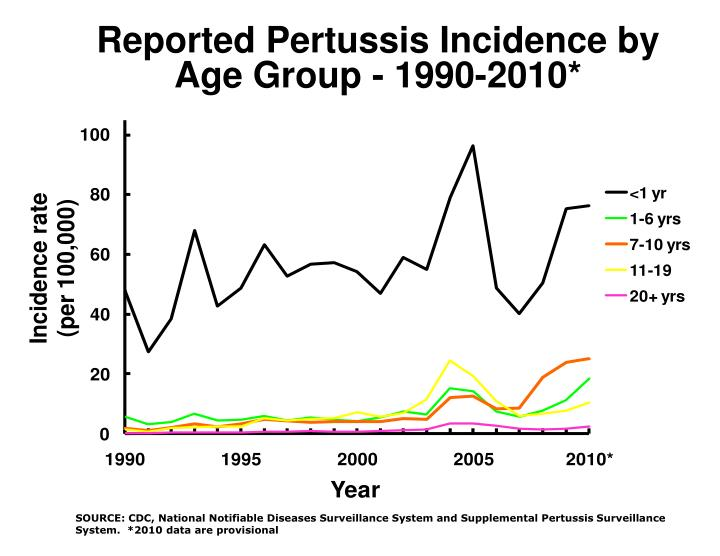 Reported Pertussis Incidence by Age Group - 1990-2010*