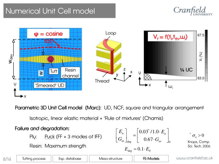 Numerical Unit Cell model