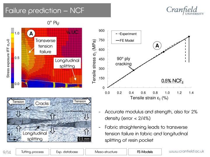 Failure prediction – NCF