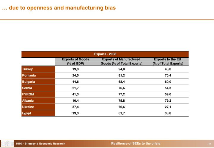 … due to openness and manufacturing bias
