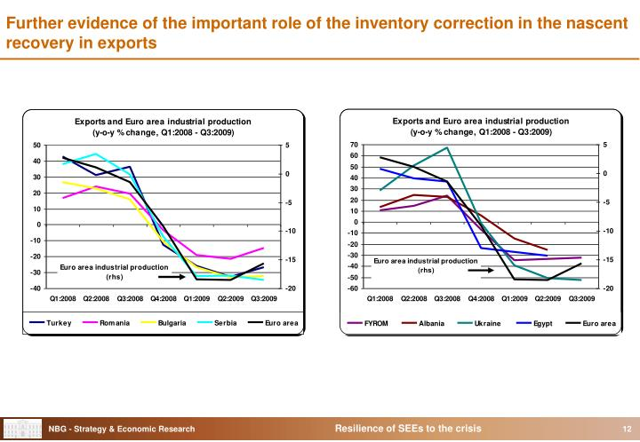Further evidence of the important role of the inventory correction in the nascent recovery in exports