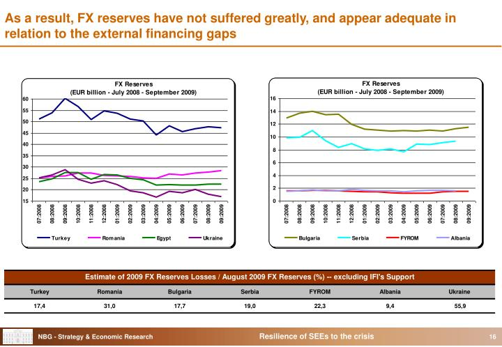 As a result, FX reserves have not suffered greatly, and appear adequate in relation to the external financing gaps