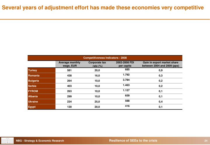 Several years of adjustment effort has made these economies very competitive