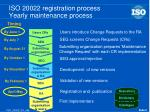 iso 20022 registration process yearly maintenance process