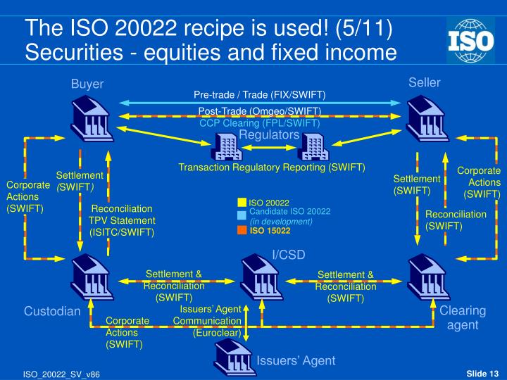 The ISO 20022 recipe is used! (5/11)