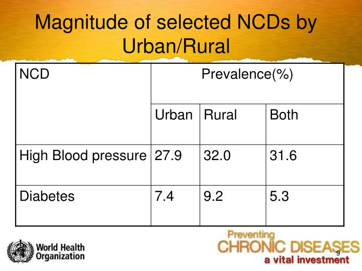 Magnitude of selected NCDs by Urban/Rural