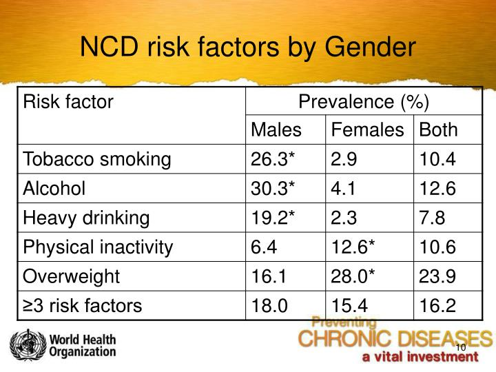NCD risk factors by Gender