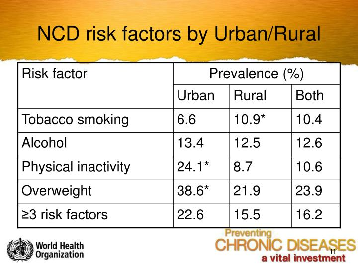 NCD risk factors by Urban/Rural