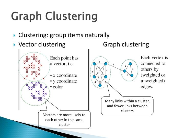 Graph Clustering